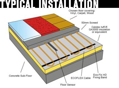 Flexel Inscreed Underfloor Heating Cable Pick A Kit